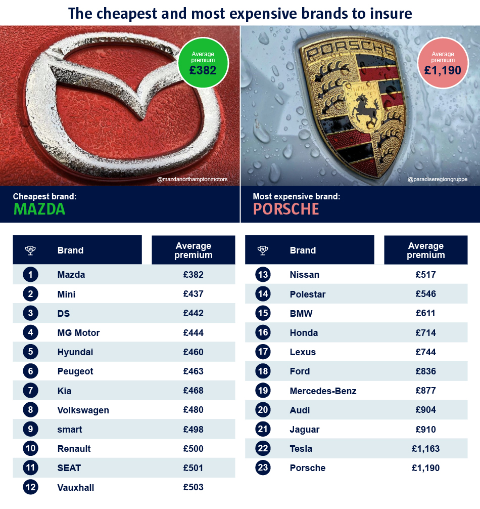 the cheapest and most expensive brands to insure
