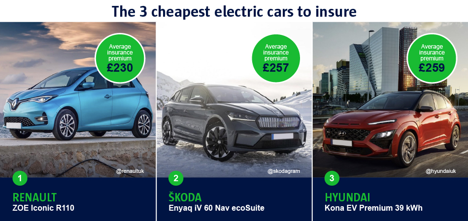 The 3 cheapest electric cars to insurance