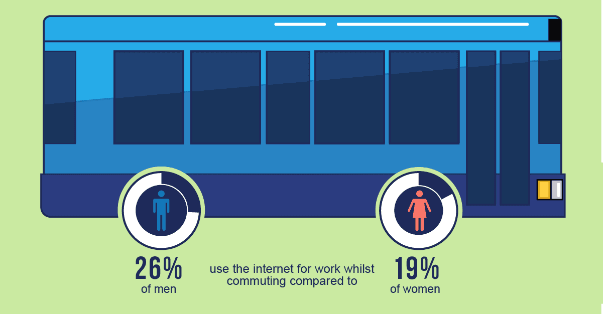 An infographic to show that 26% of men use the internet for work whilst commuting compared to 19% of women