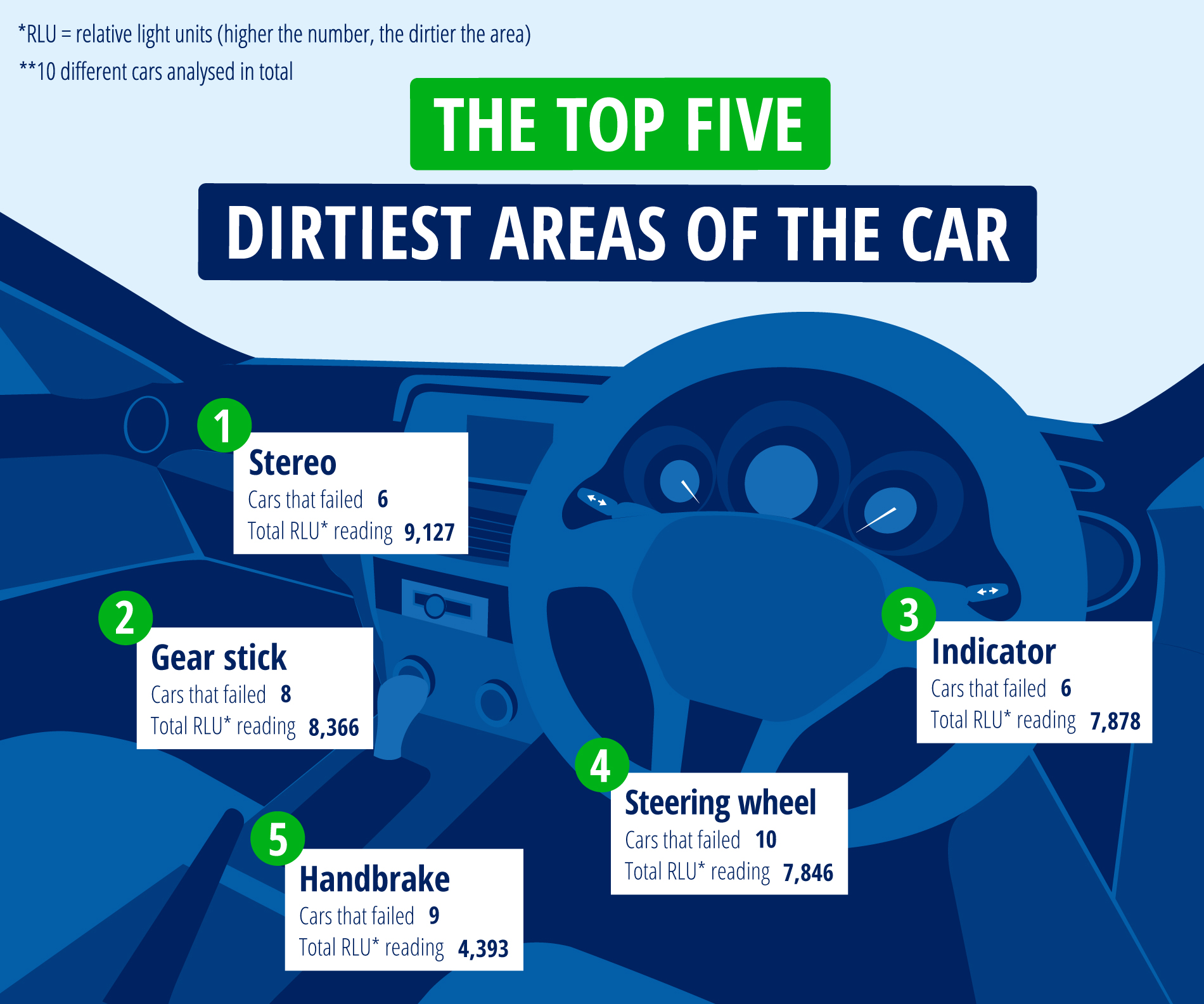 The dirtiest parts of your car revealed