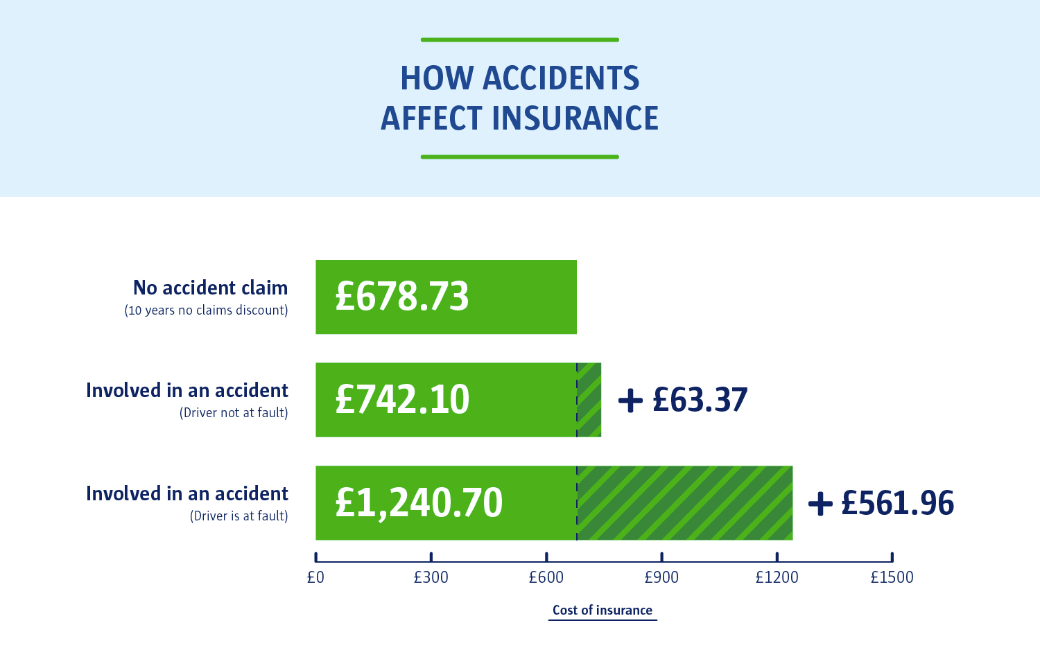 A graph to show 'How accidents affect insurance'. A driver who was involved in an accident that was not their fault cost them £742.10 for their car insurance.