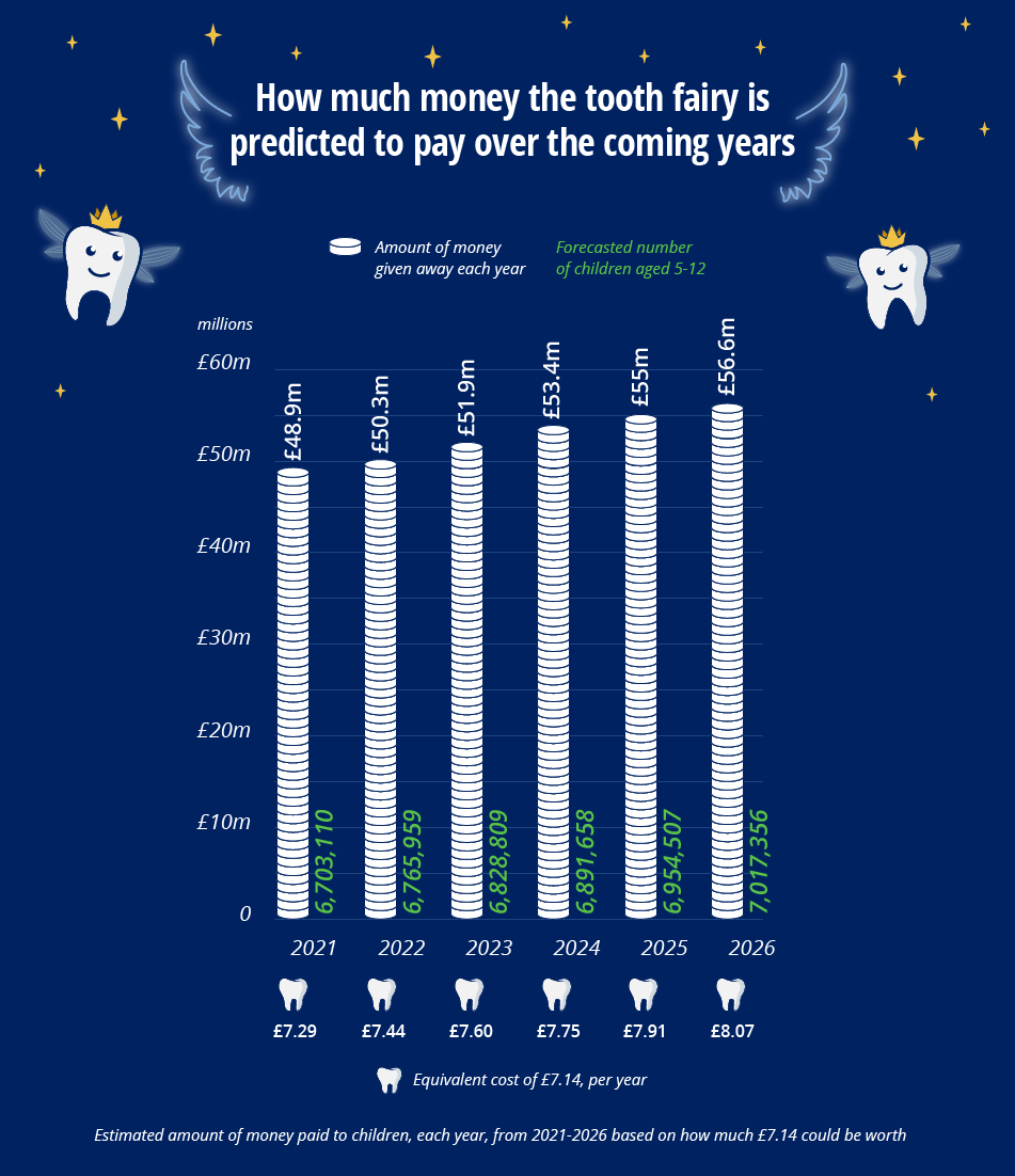 A graph to show how much money the tooth fairy is predicted to pay over the coming years.