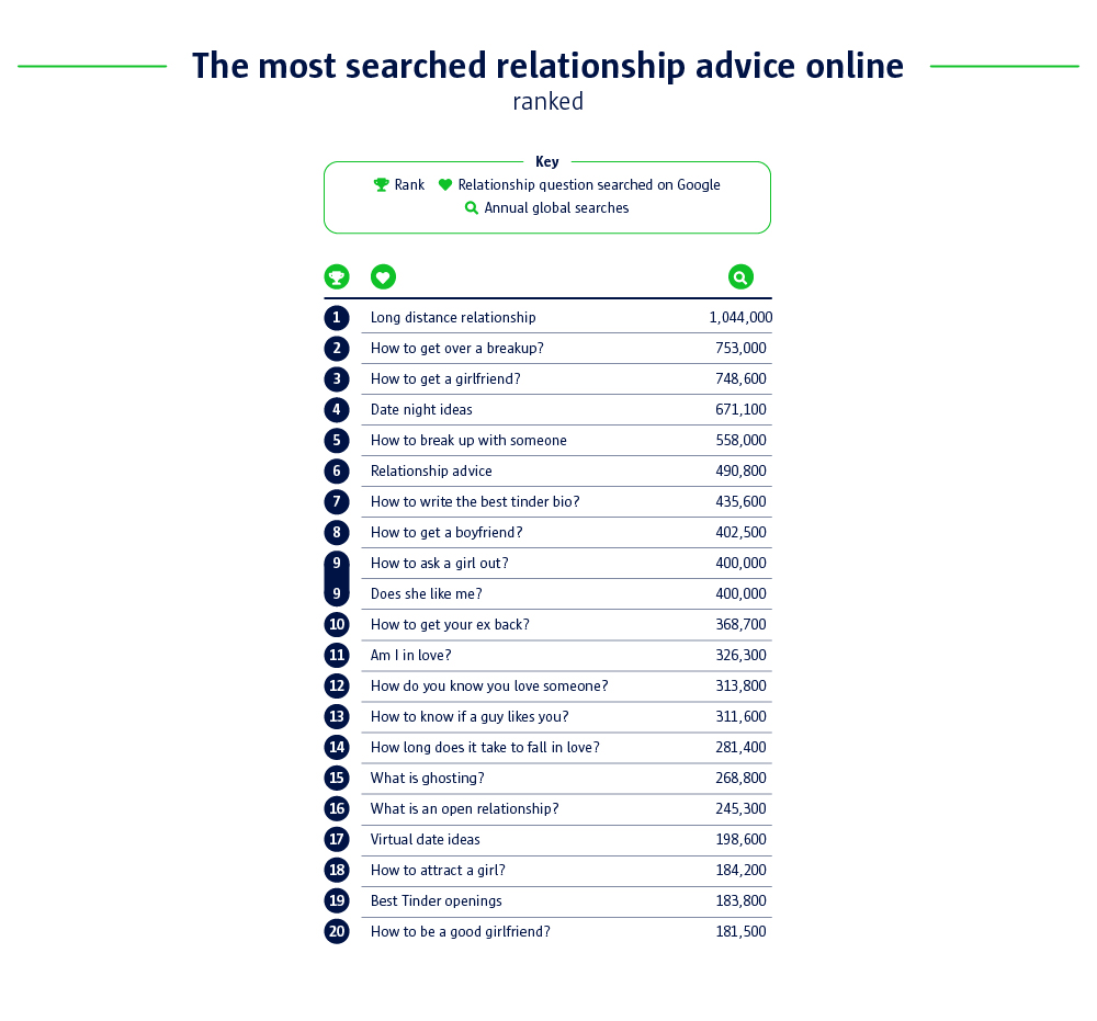 the most searched relationship advice online ranked