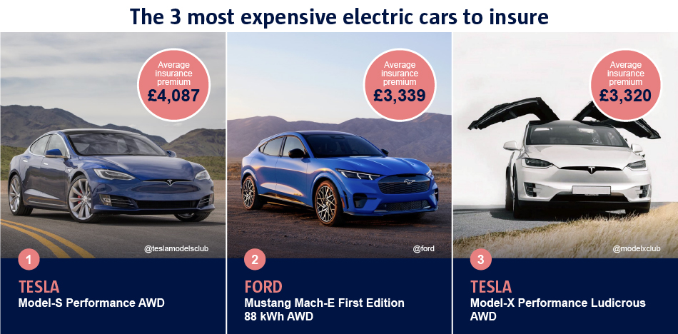 The 3 most expensive electric cars to insure