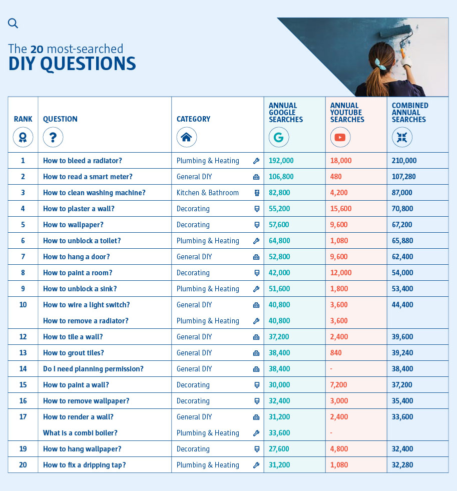 A graph to show the 20 most-searched DIY questions overall. How to bleed a radiator? was ranked number one, whilst how to fix a dripping tap? was number 20.