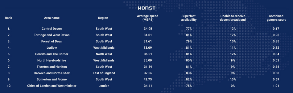 A table to show the worst places for broadband speed. Central Devon was rank the worst place.