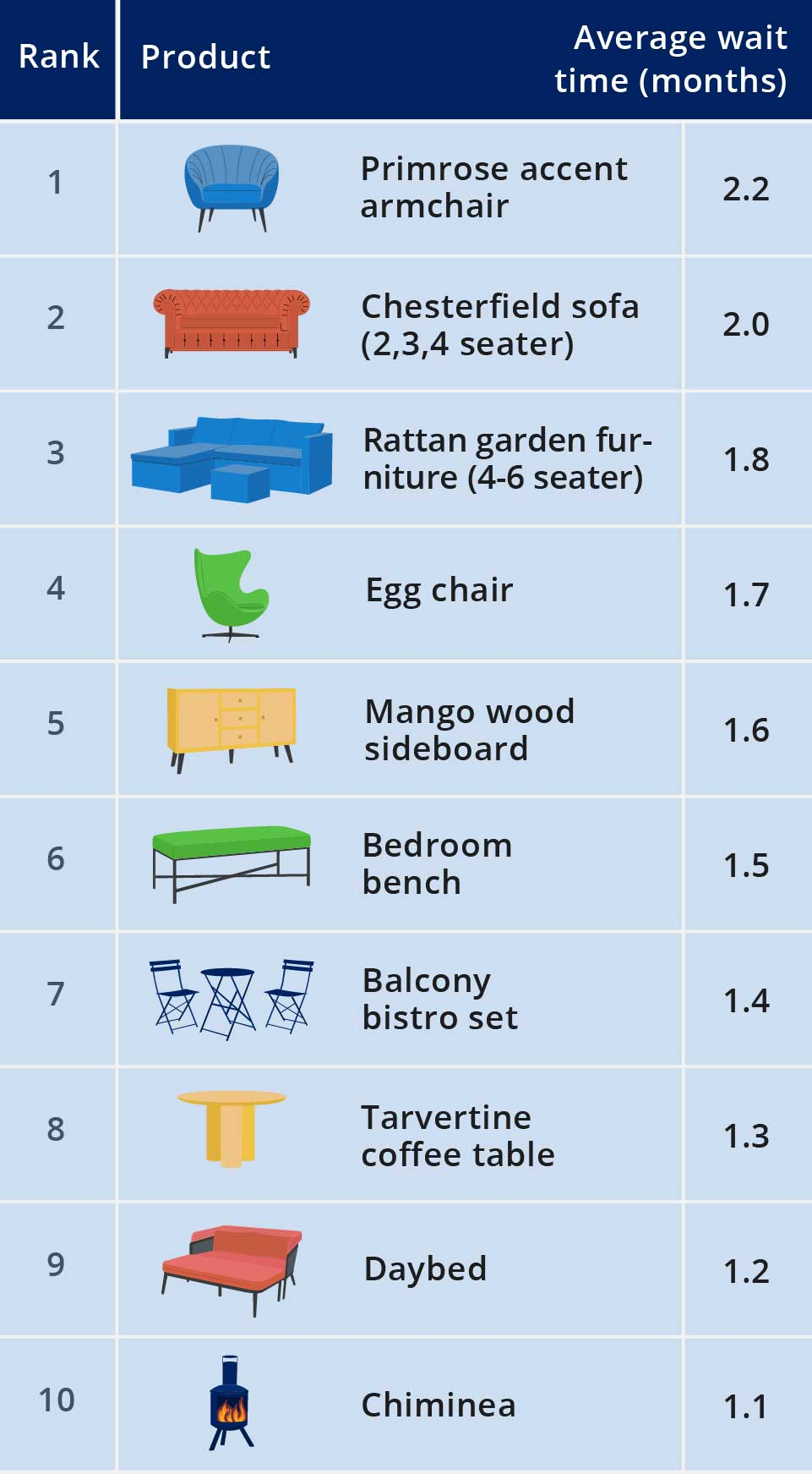 Average wait time for in demand furnishings