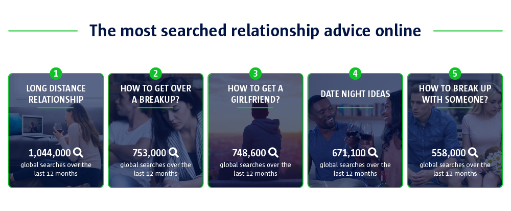 the most searched relationship advice online